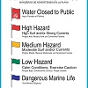 Beach Flag Warning Sign